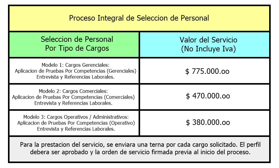 Servicio de Seleccion de Personal