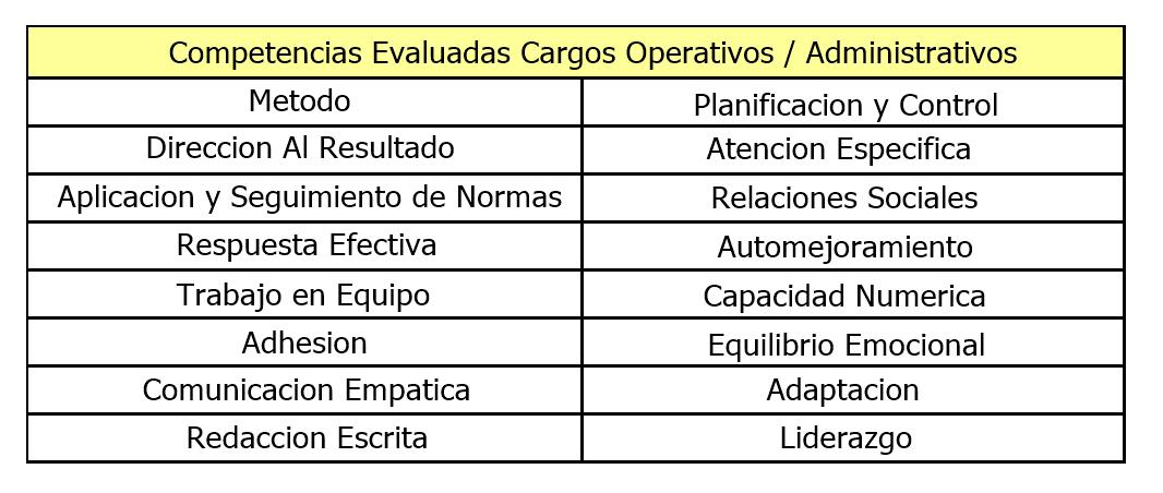 Evaluacion de Competencias Administrativas